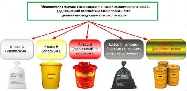 Схема отходов класса Б